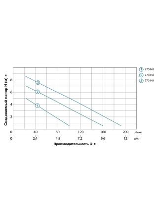 Насос дренажный садовый 0.25кВт Hmax 6м Qmax 110л/мин LEO (773141)